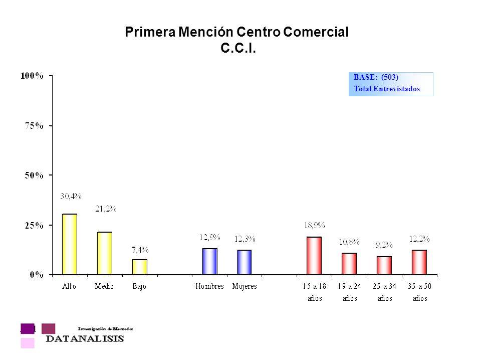 Primera Mención Centro Comercial C.C.I. BASE: (503) Total Entrevistados