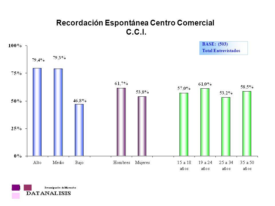 Recordación Espontánea Centro Comercial C.C.I. BASE: (503) Total Entrevistados