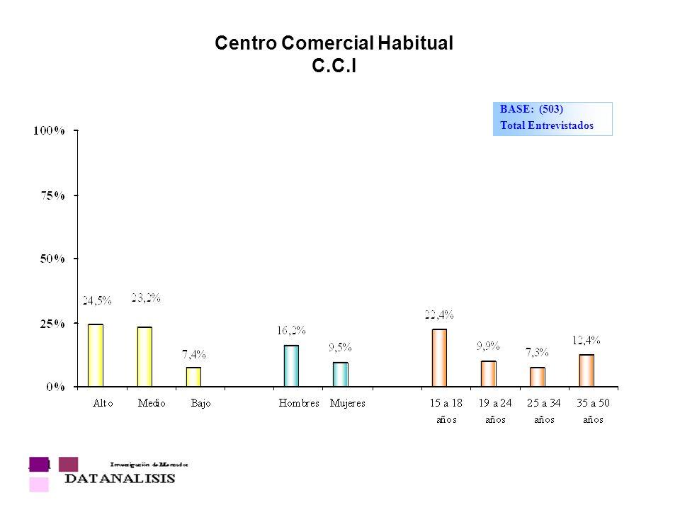 Centro Comercial Habitual C.C.I BASE: (503) Total Entrevistados