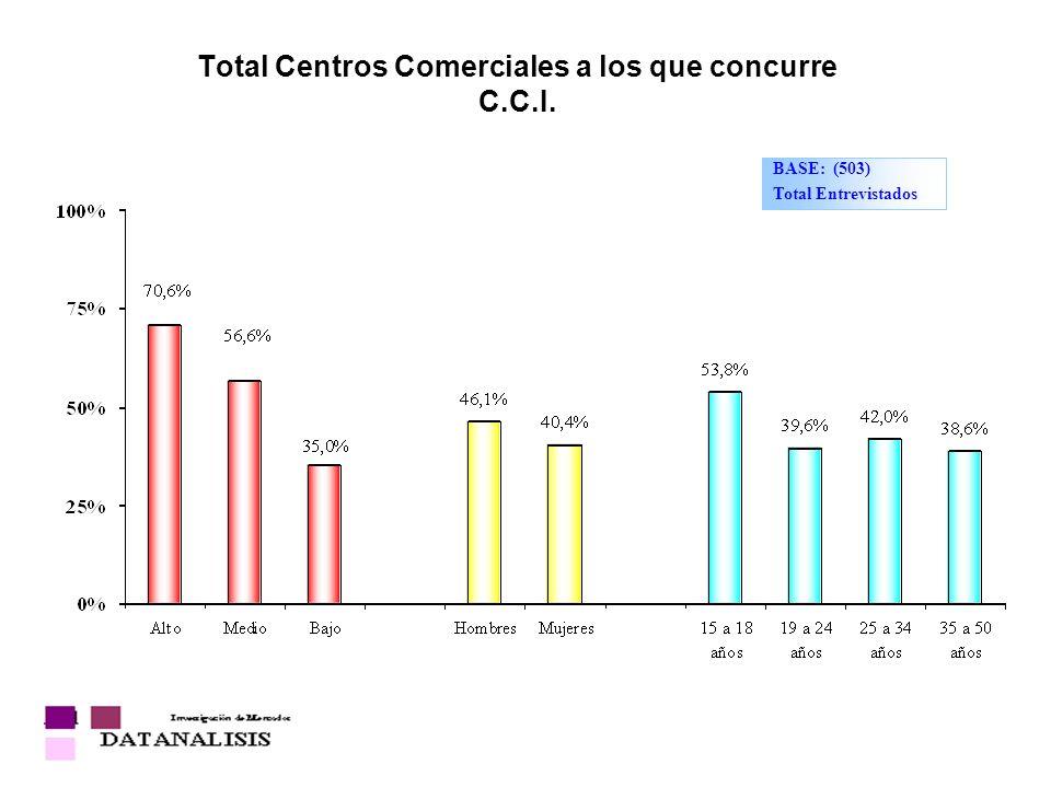 Total Centros Comerciales a los que concurre C.C.I. BASE: (503) Total Entrevistados