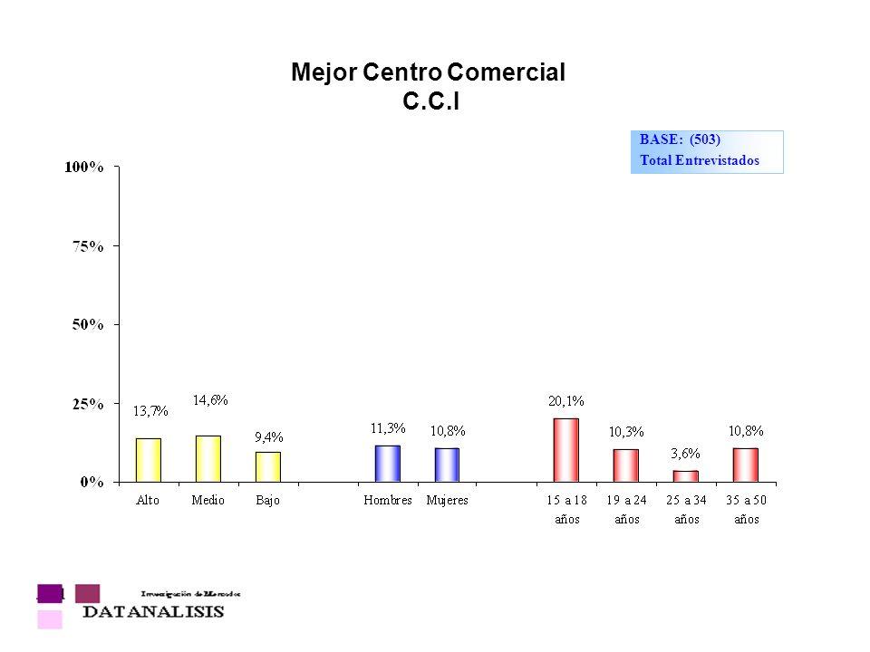 Mejor Centro Comercial C.C.I BASE: (503) Total Entrevistados