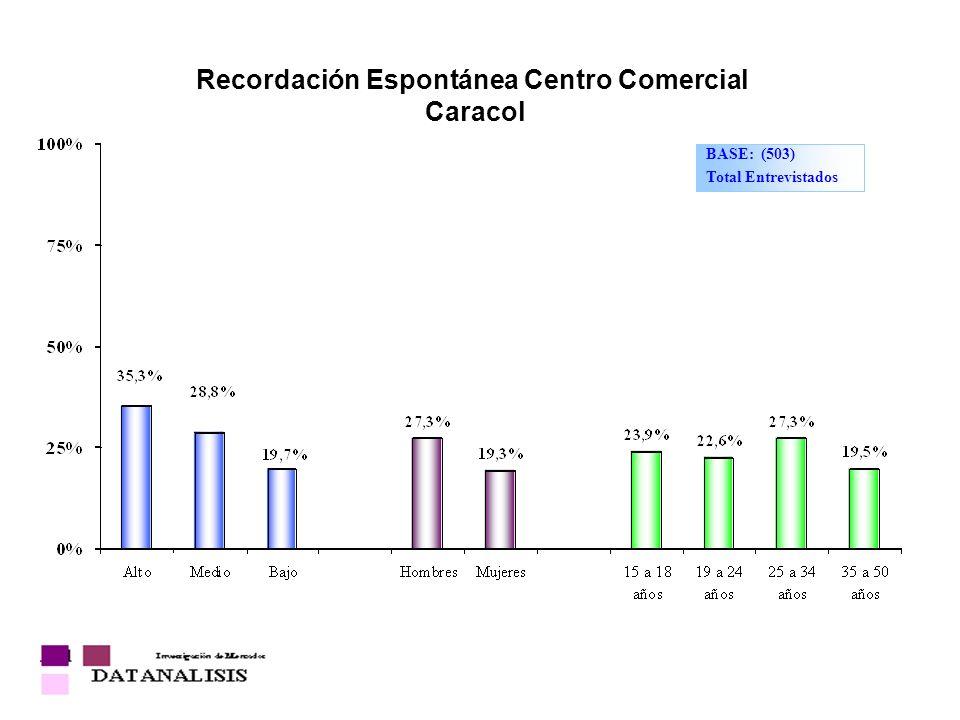 Recordación Espontánea Centro Comercial Caracol BASE: (503) Total Entrevistados