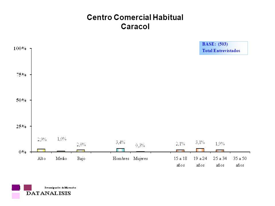 Centro Comercial Habitual Caracol BASE: (503) Total Entrevistados