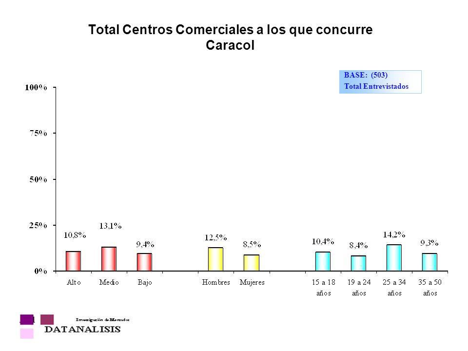 Total Centros Comerciales a los que concurre Caracol BASE: (503) Total Entrevistados