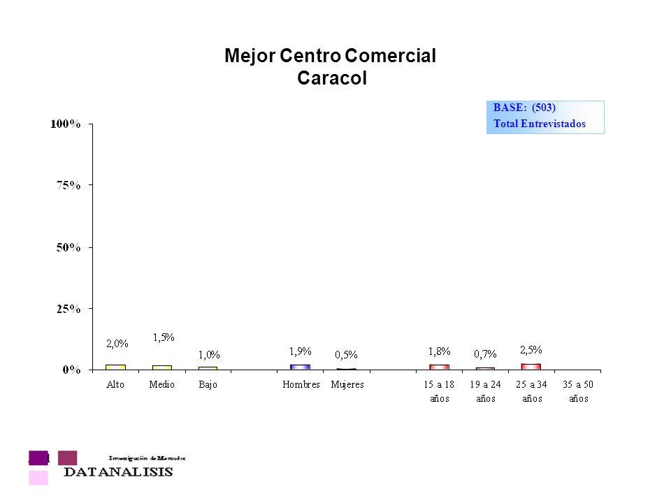 Mejor Centro Comercial Caracol BASE: (503) Total Entrevistados