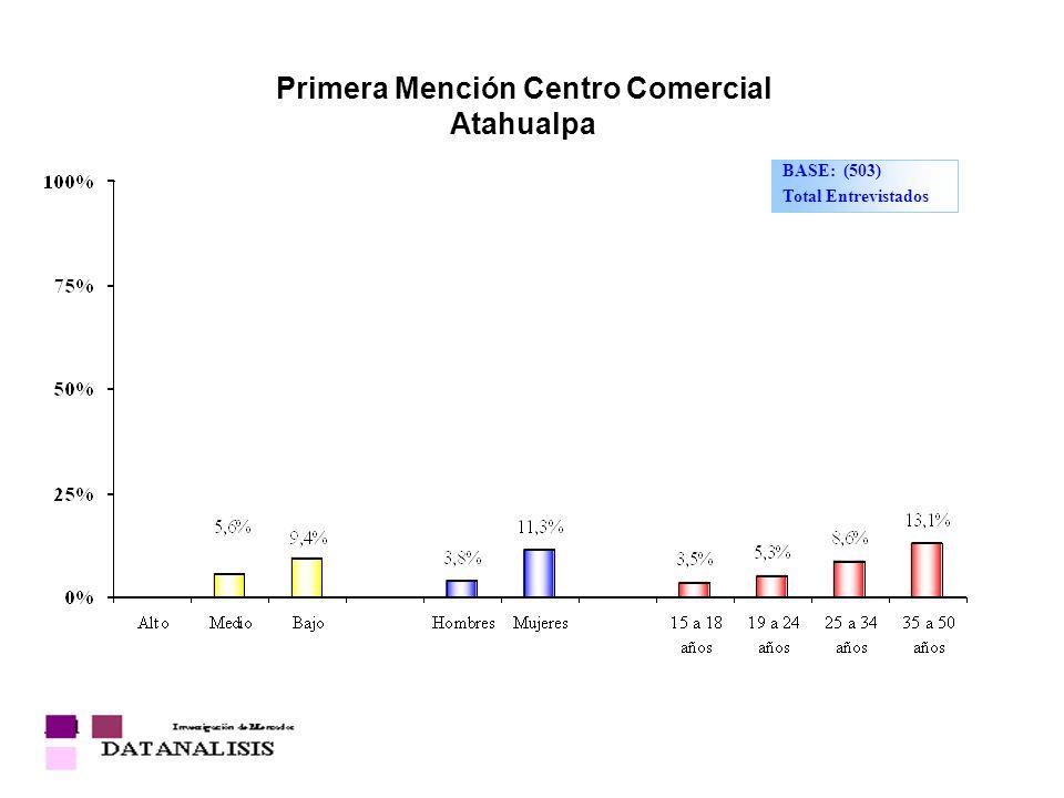 Primera Mención Centro Comercial Atahualpa BASE: (503) Total Entrevistados