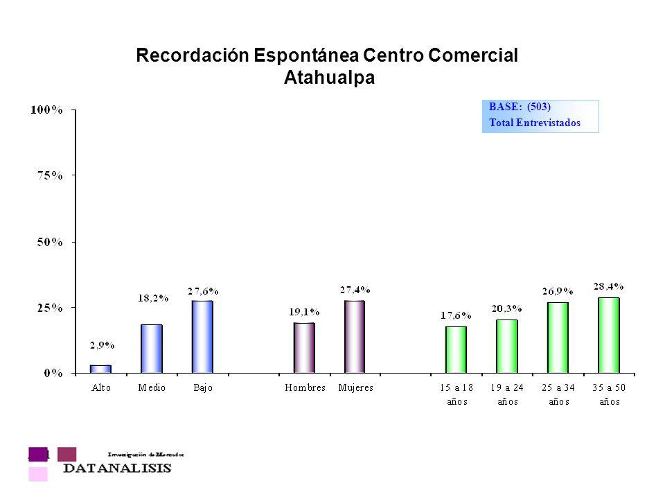 Recordación Espontánea Centro Comercial Atahualpa BASE: (503) Total Entrevistados