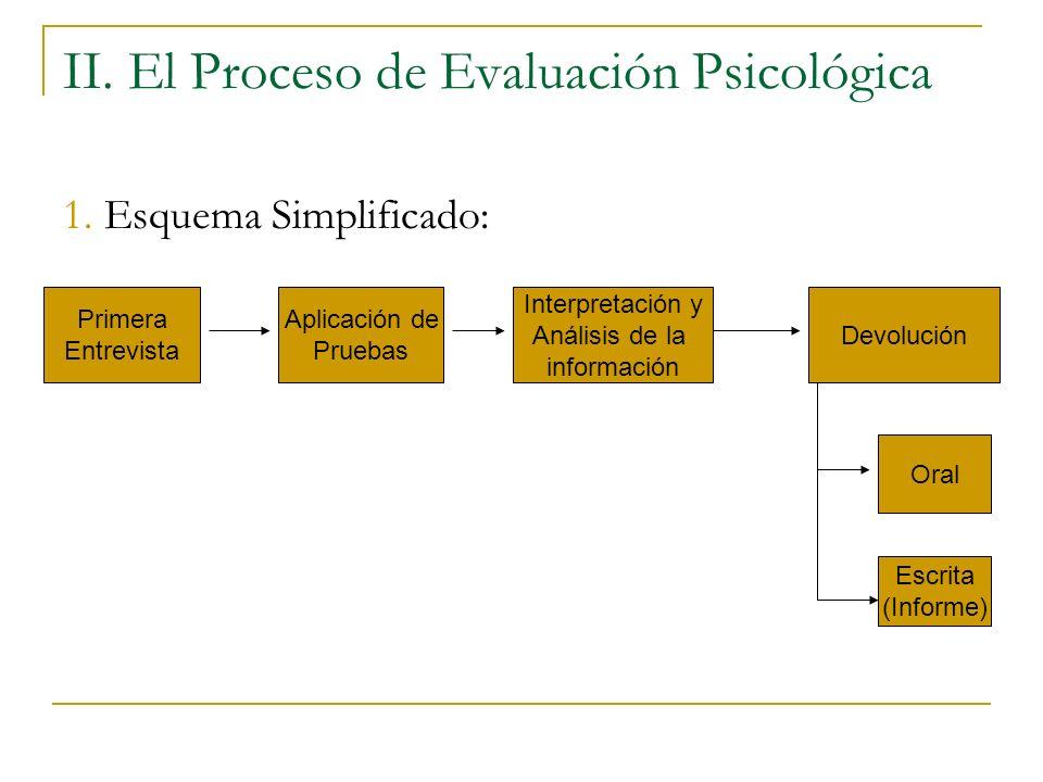 II. El Proceso de Evaluación Psicológica 1. Esquema Simplificado: Primera Entrevista Aplicación de Pruebas Interpretación y Análisis de la información
