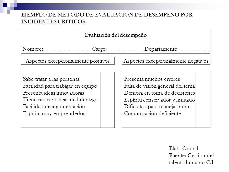 Evaluación del desempeño Nombre: ________________ Cargo: ____________ Departamento___________ Aspectos excepcionalmente positivosAspectos excepcionalm