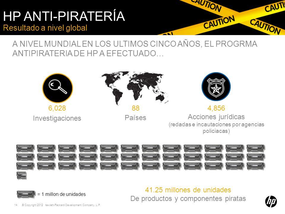 © Copyright 2011 Hewlett-Packard Development Company, L.P. 14 Resultado a nivel global HP ANTI-PIRATERÍA 6,028 Investigaciones 41.25 millones de unida