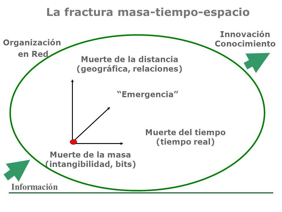 Estudio de Comercio Electrónico en la Argentina La fractura masa-tiempo-espacio Muerte de la masa (intangibilidad, bits) Muerte de la distancia (geogr