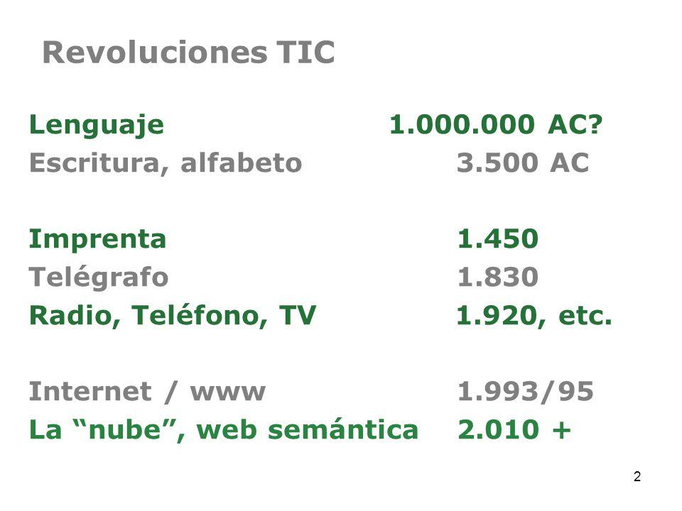 Revoluciones TIC Lenguaje 1.000.000 AC? Escritura, alfabeto 3.500 AC Imprenta 1.450 Telégrafo 1.830 Radio, Teléfono, TV 1.920, etc. Internet / www 1.9