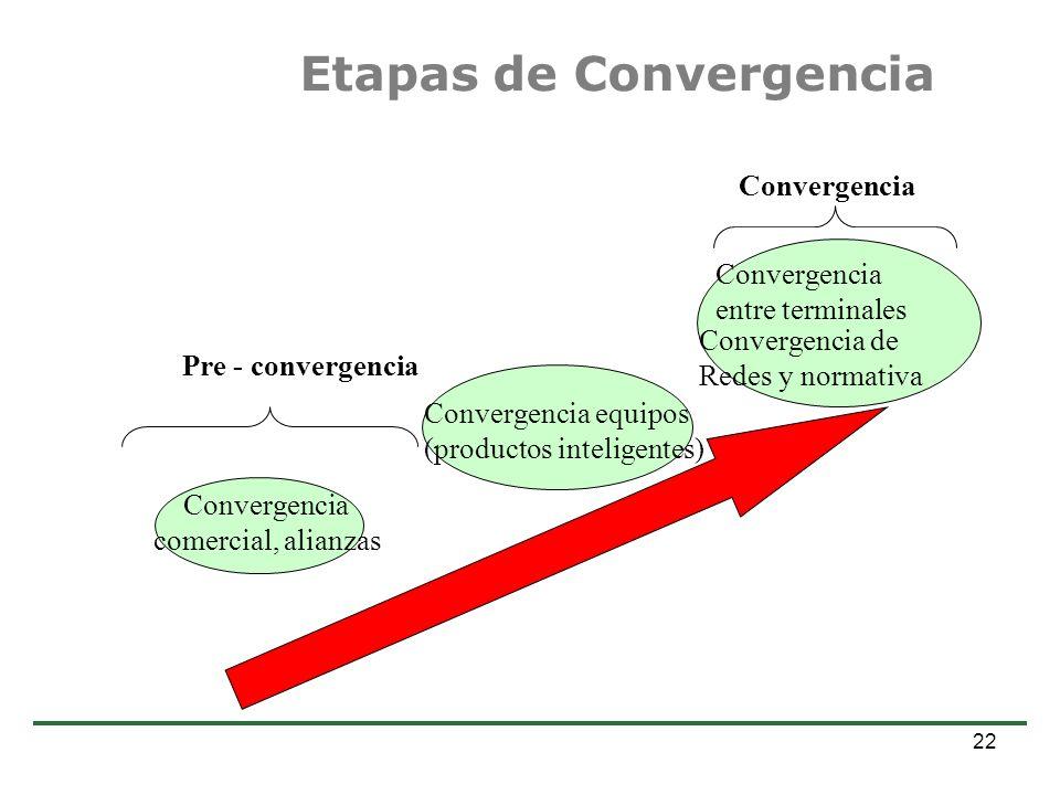 Estudio de Comercio Electrónico en la Argentina Dr. Alejandro Prince 22 Etapas de Convergencia Convergencia comercial, alianzas Convergencia equipos (