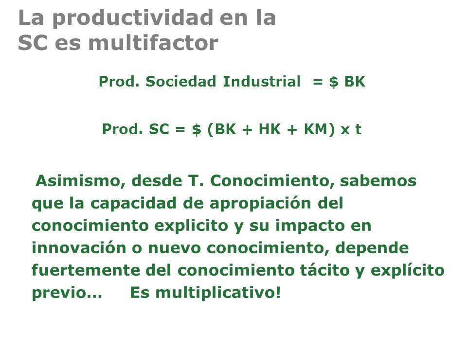 La productividad en la SC es multifactor Prod. Sociedad Industrial = $ BK Prod. SC = $ (BK + HK + KM) x t Asimismo, desde T. Conocimiento, sabemos que