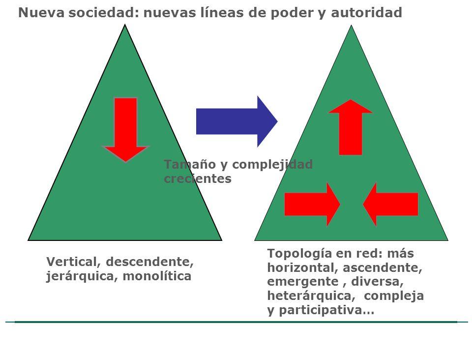 Estudio de Comercio Electrónico en la Argentina Nueva sociedad: nuevas líneas de poder y autoridad Topología en red: más horizontal, ascendente, emerg