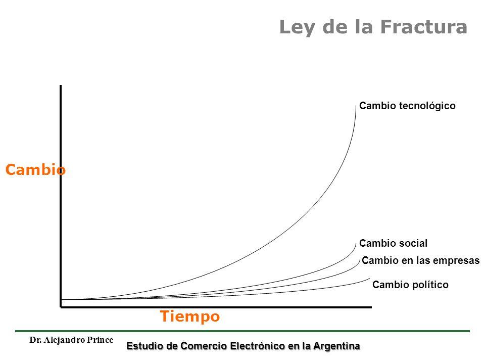 Estudio de Comercio Electrónico en la Argentina Dr. Alejandro Prince Ley de la Fractura Cambio político Cambio en las empresas Cambio social Cambio te