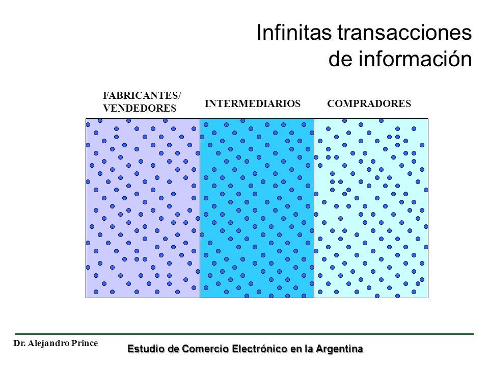 Estudio de Comercio Electrónico en la Argentina Dr. Alejandro Prince Infinitas transacciones de información FABRICANTES/ VENDEDORES INTERMEDIARIOSCOMP