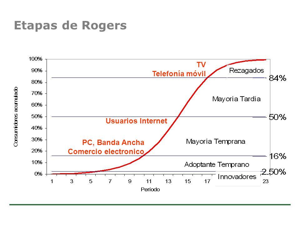 Estudio de Comercio Electrónico en la Argentina 40 Etapas de Rogers Usuarios Internet TV Telefonía móvil PC, Banda Ancha Comercio electronico