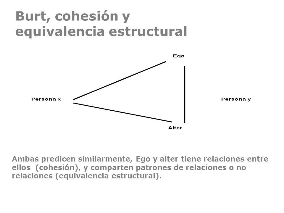 Burt, cohesión y equivalencia estructural Ambas predicen similarmente, Ego y alter tiene relaciones entre ellos (cohesión), y comparten patrones de re