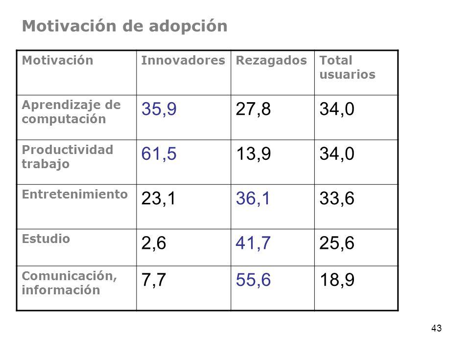 43 Motivación de adopción MotivaciónInnovadoresRezagadosTotal usuarios Aprendizaje de computación 35,927,834,0 Productividad trabajo 61,513,934,0 Entr