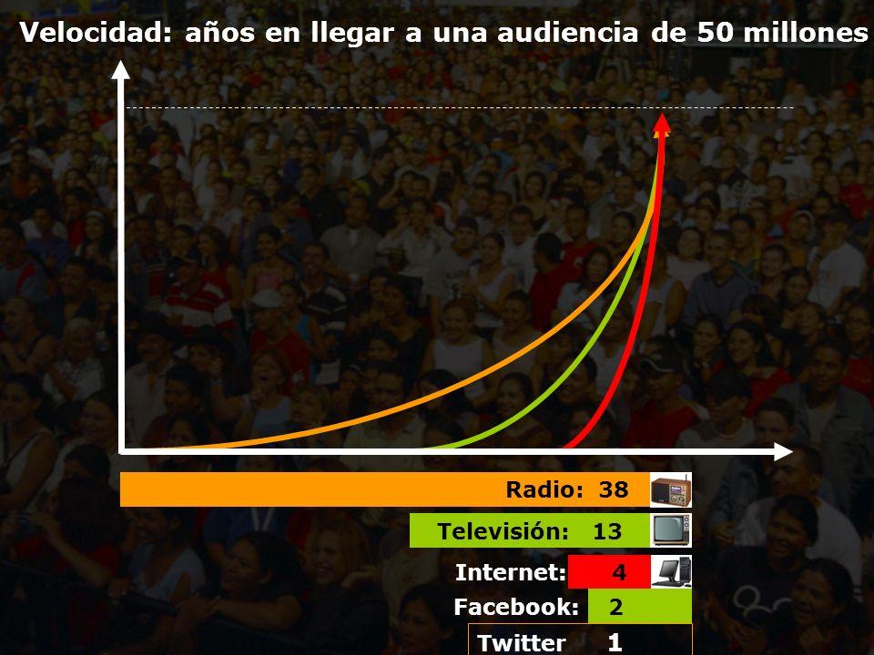Velocidad: años en llegar a una audiencia de 50 millones Radio: 38 Televisión: 13 Internet: 4 Facebook: 2 Twitter 1