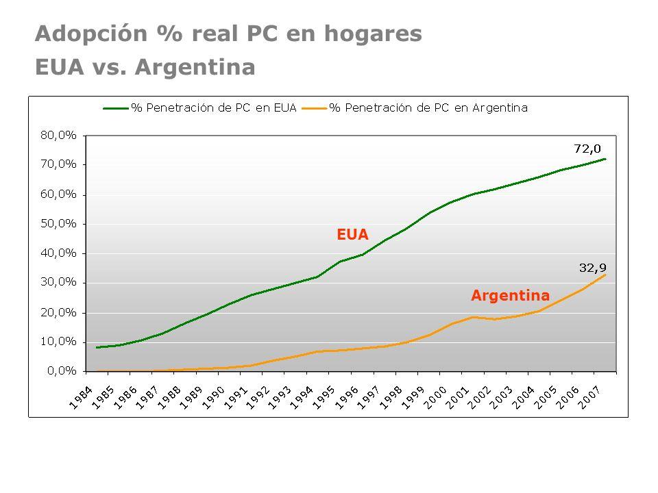Adopción % real PC en hogares EUA vs. Argentina EUA Argentina