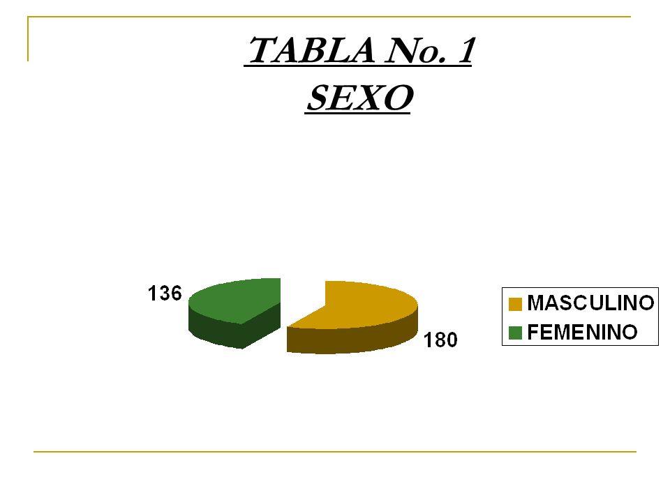 TABLA No. 1 SEXO