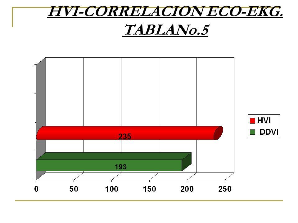 HVI-CORRELACION ECO-EKG. TABLANo.5 193