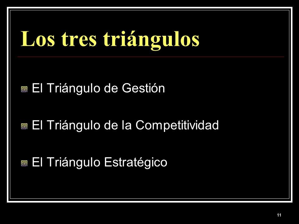 11 Los tres triángulos El Triángulo de Gestión El Triángulo de la Competitividad El Triángulo Estratégico