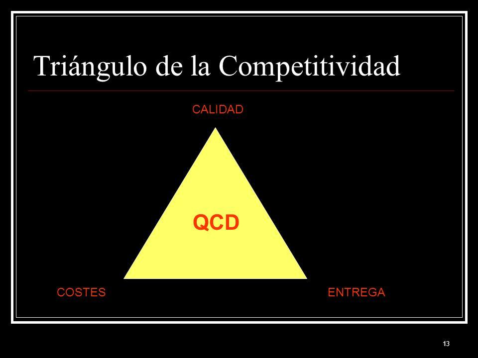 13 Triángulo de la Competitividad CALIDAD COSTESENTREGA QCD
