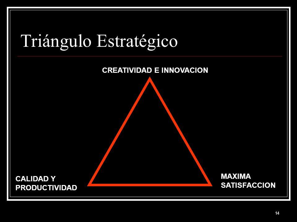 14 Triángulo Estratégico CREATIVIDAD E INNOVACION CALIDAD Y PRODUCTIVIDAD MAXIMA SATISFACCION