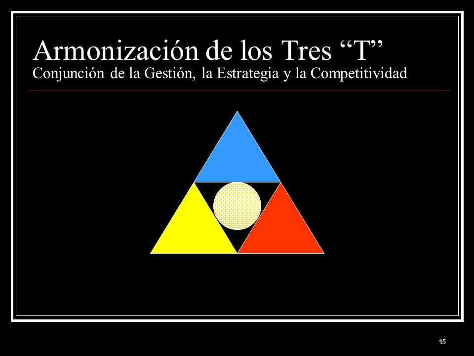 15 Armonización de los Tres T Conjunción de la Gestión, la Estrategia y la Competitividad