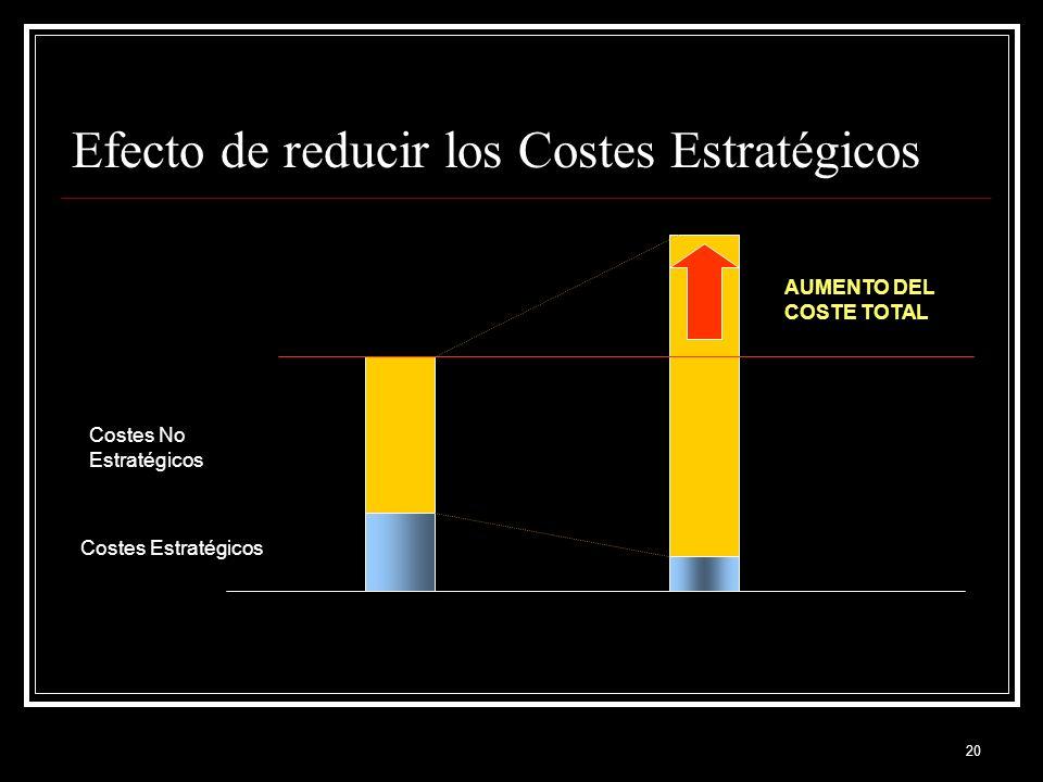 20 Efecto de reducir los Costes Estratégicos Costes Estratégicos Costes No Estratégicos AUMENTO DEL COSTE TOTAL