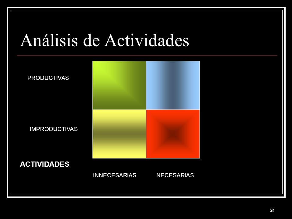 24 Análisis de Actividades ACTIVIDADES INNECESARIASNECESARIAS PRODUCTIVAS IMPRODUCTIVAS