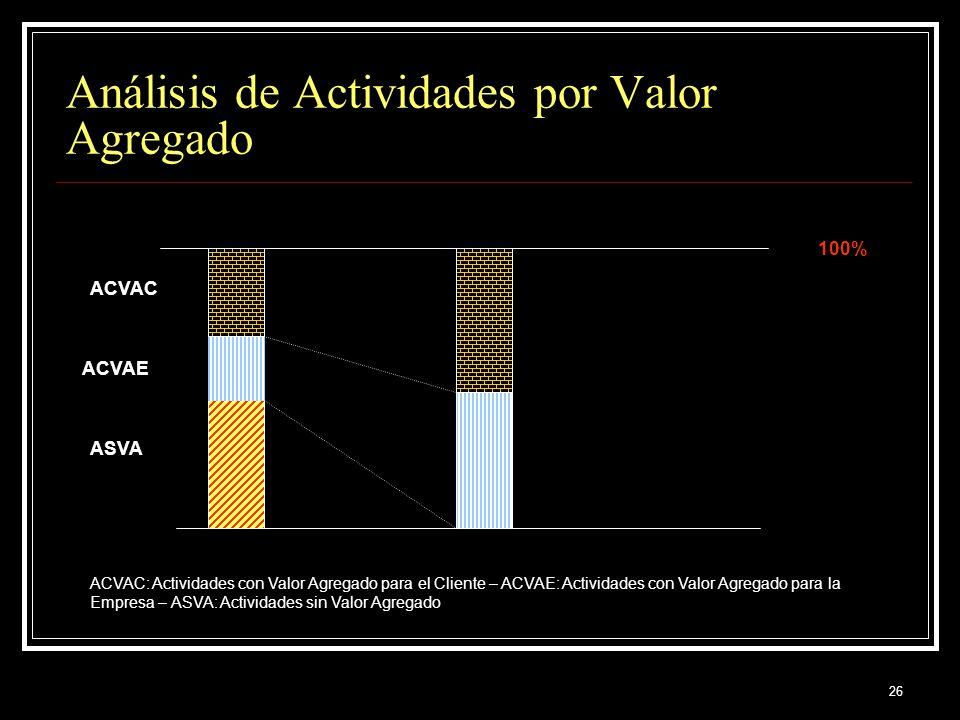 26 Análisis de Actividades por Valor Agregado 100% ASVA ACVAE ACVAC ACVAC: Actividades con Valor Agregado para el Cliente – ACVAE: Actividades con Val