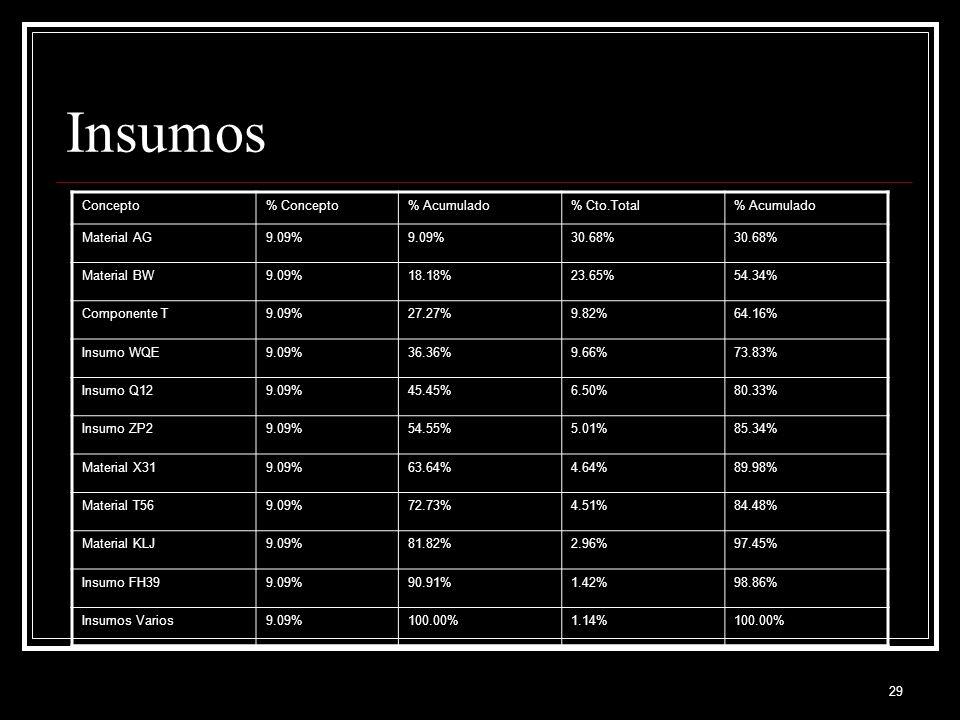 29 Insumos Concepto% Concepto% Acumulado% Cto.Total% Acumulado Material AG9.09% 30.68% Material BW9.09%18.18%23.65%54.34% Componente T9.09%27.27%9.82%