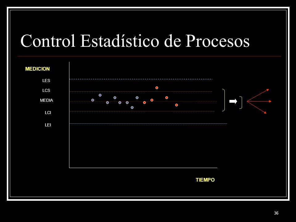 36 Control Estadístico de Procesos TIEMPO MEDICION MEDIA LCS LCI LES LEI