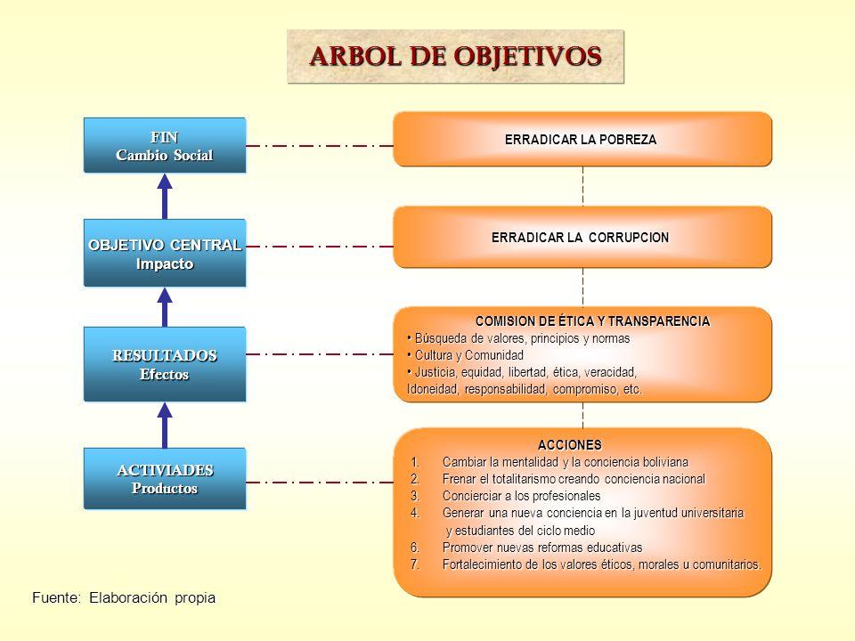 ARBOL DE OBJETIVOS Fuente: Elaboración propia ERRADICAR LA CORRUPCION COMISION DE ÉTICA Y TRANSPARENCIA COMISION DE ÉTICA Y TRANSPARENCIA Búsqueda de
