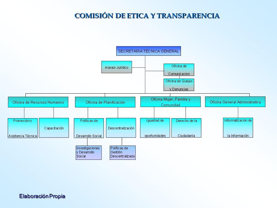 Elaboración Propia COMISIÓN DE ETICA Y TRANSPARENCIA