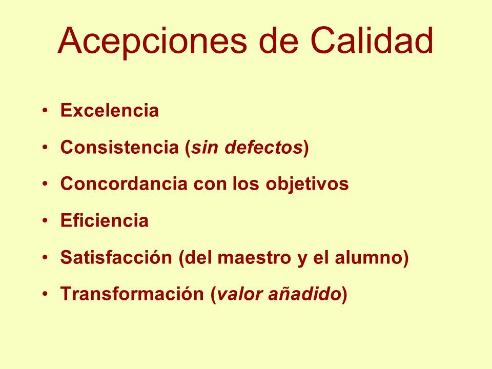 Acepciones de Calidad Excelencia Consistencia (sin defectos) Concordancia con los objetivos Eficiencia Satisfacción (del maestro y el alumno) Transfor