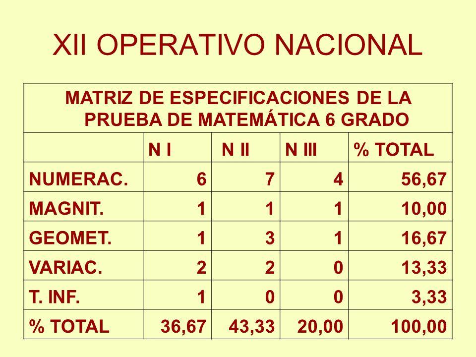 XII OPERATIVO NACIONAL MATRIZ DE ESPECIFICACIONES DE LA PRUEBA DE MATEMÁTICA 6 GRADO N I N IIN III% TOTAL NUMERAC.67456,67 MAGNIT.11110,00 GEOMET.1311