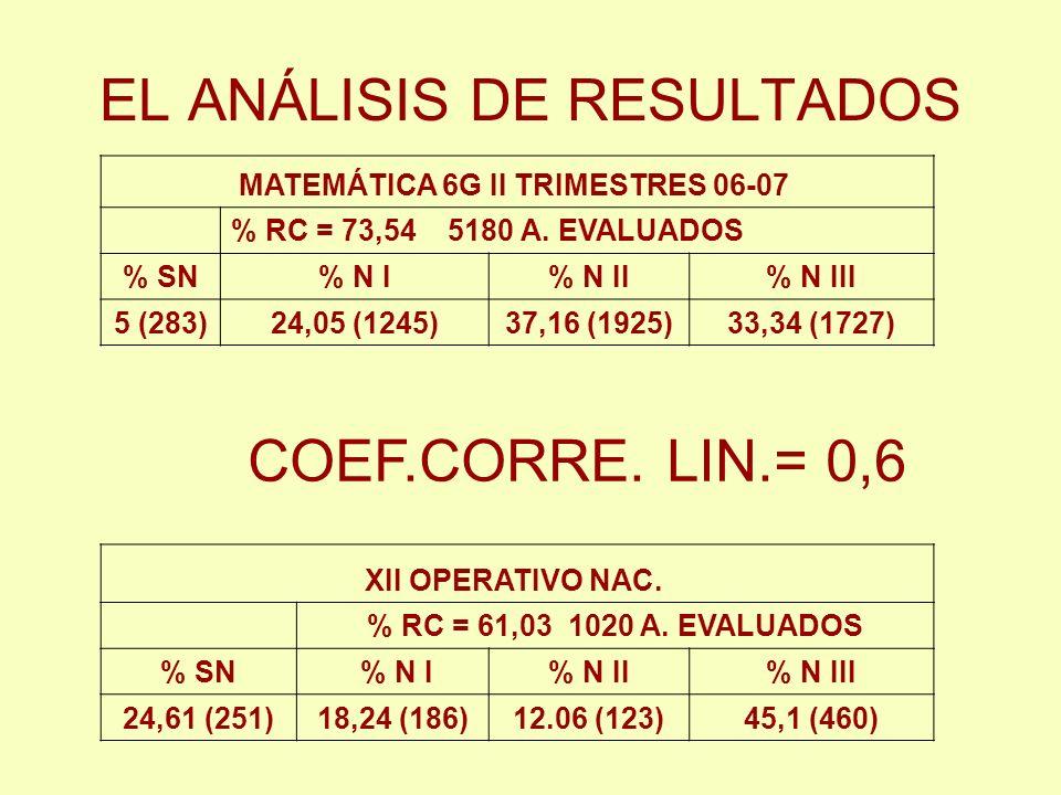 EL ANÁLISIS DE RESULTADOS MATEMÁTICA 6G II TRIMESTRES 06-07 % RC = 73,54 5180 A. EVALUADOS % SN% N I% N II% N III 5 (283)24,05 (1245)37,16 (1925)33,34
