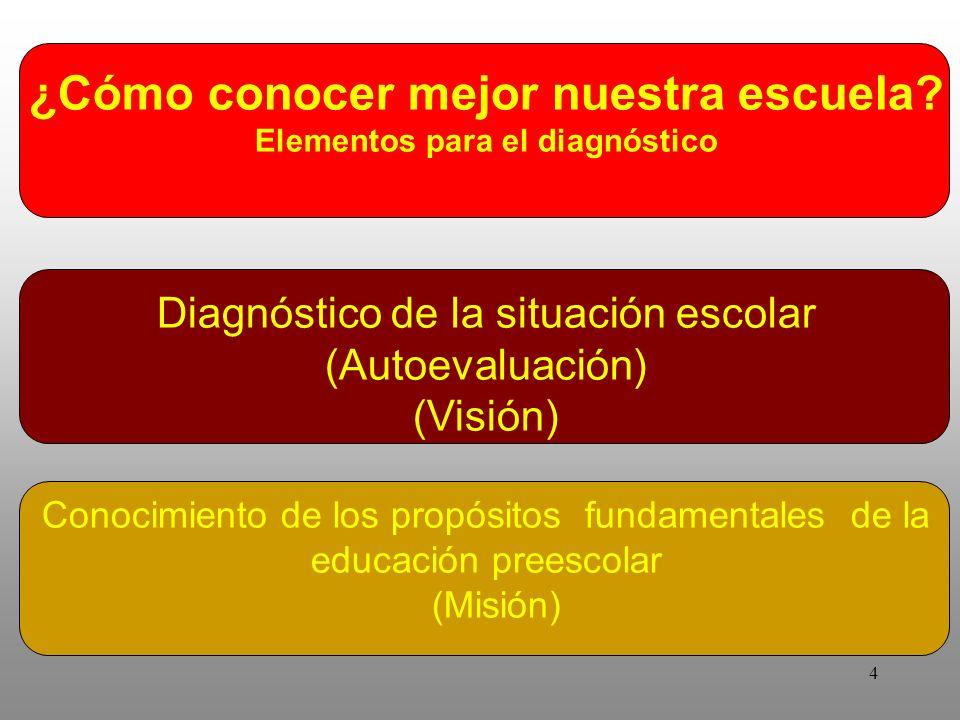 4 ¿Cómo conocer mejor nuestra escuela? Elementos para el diagnóstico Diagnóstico de la situación escolar (Autoevaluación) (Visión) Conocimiento de los