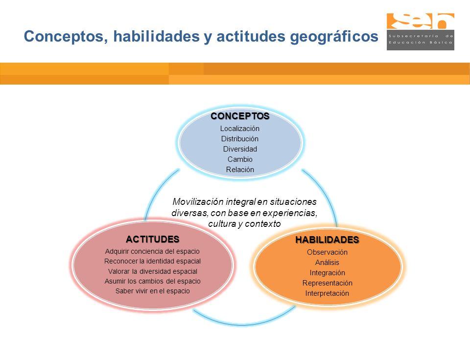 CONCEPTOS Localización Distribución Diversidad Cambio Relación HABILIDADES Observación Análisis Integración Representación Interpretación ACTITUDES Ad