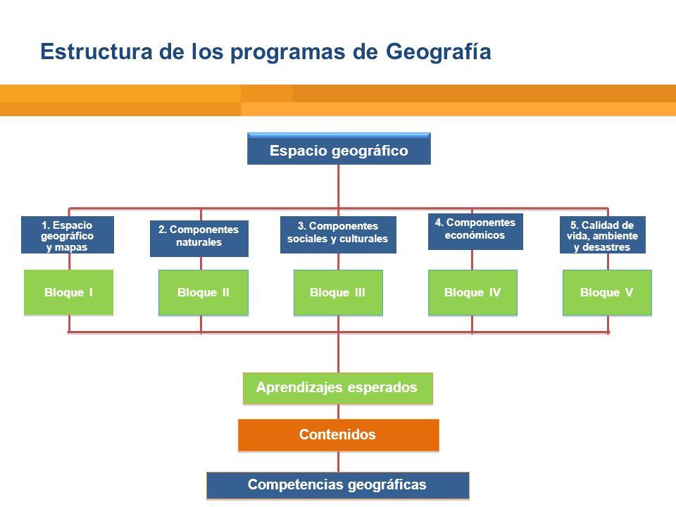 Estructura de los programas de Geografía Espacio geográfico Aprendizajes esperados Contenidos Competencias geográficas Bloque I 1. Espacio geográfico
