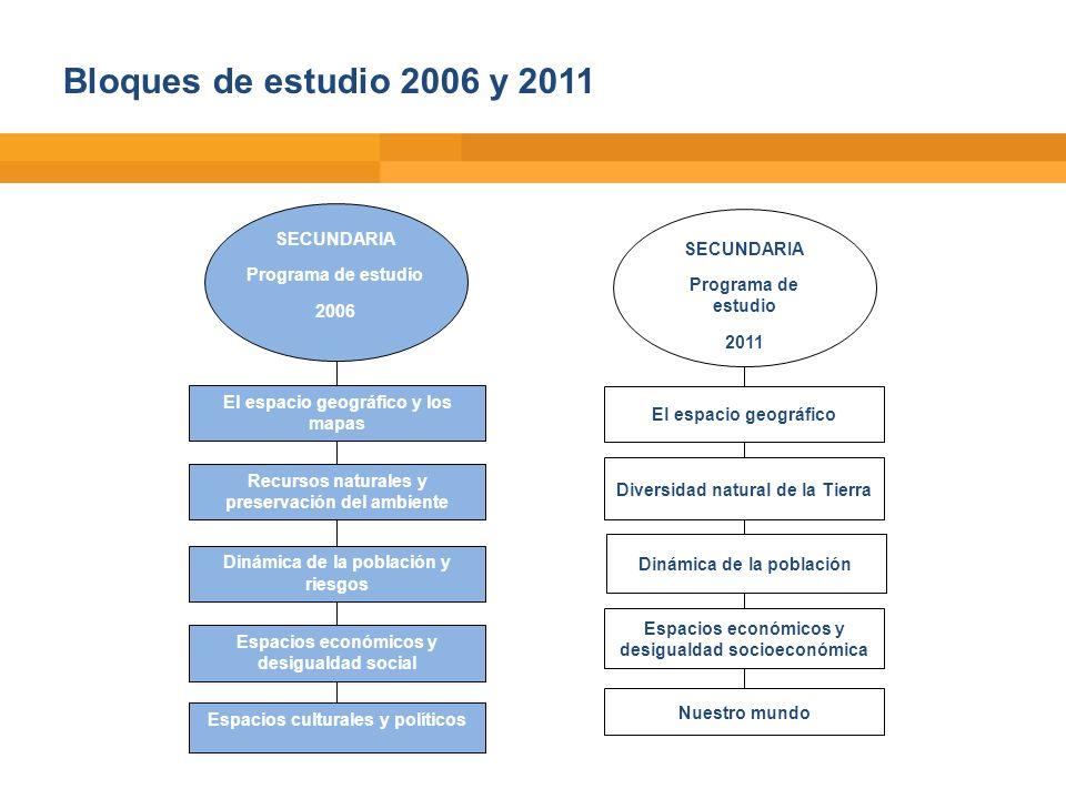 Bloques de estudio 2006 y 2011 SECUNDARIA Programa de estudio 2006 El espacio geográfico y los mapas Recursos naturales y preservación del ambiente Di