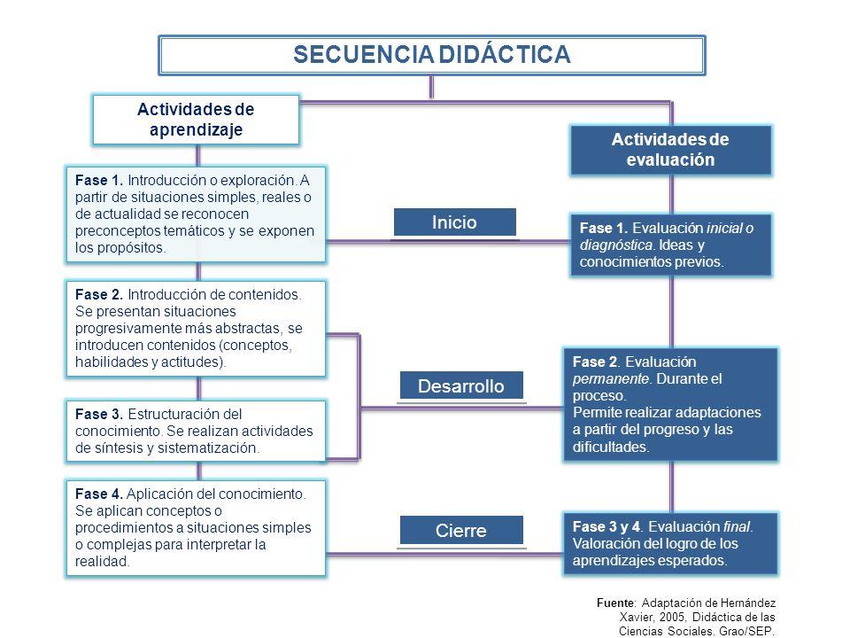 Inicio Desarrollo Cierre Fuente: Adaptación de Hernández Xavier, 2005, Didáctica de las Ciencias Sociales. Grao/SEP. Actividades de aprendizaje Fase 1