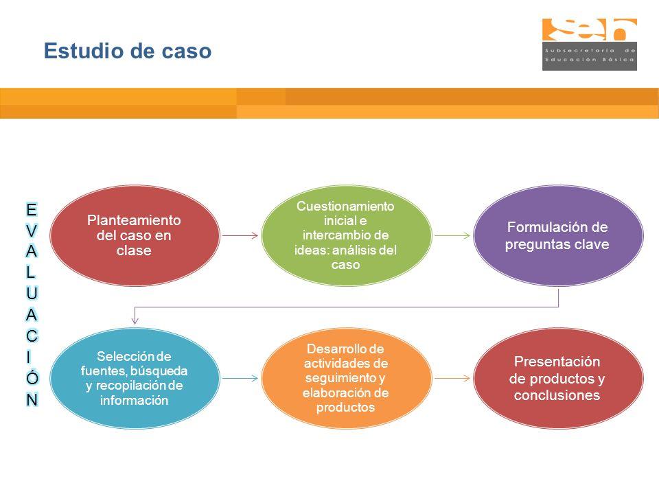 Planteamiento del caso en clase Cuestionamiento inicial e intercambio de ideas: análisis del caso Formulación de preguntas clave Selección de fuentes,