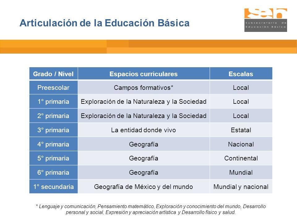 Articulación de la Educación Básica Grado / NivelEspacios curricularesEscalas PreescolarCampos formativos*Local 1° primariaExploración de la Naturalez