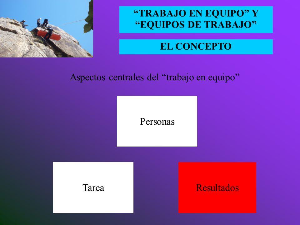 EL CONCEPTO TRABAJO EN EQUIPO Y EQUIPOS DE TRABAJO Viabilidad del trabajo en equipo La naturaleza de la actividad ha de presentar interdependencias en